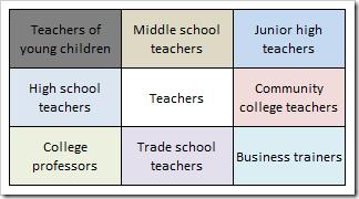 Lotus Blossom Technique: Teachers Example Main View